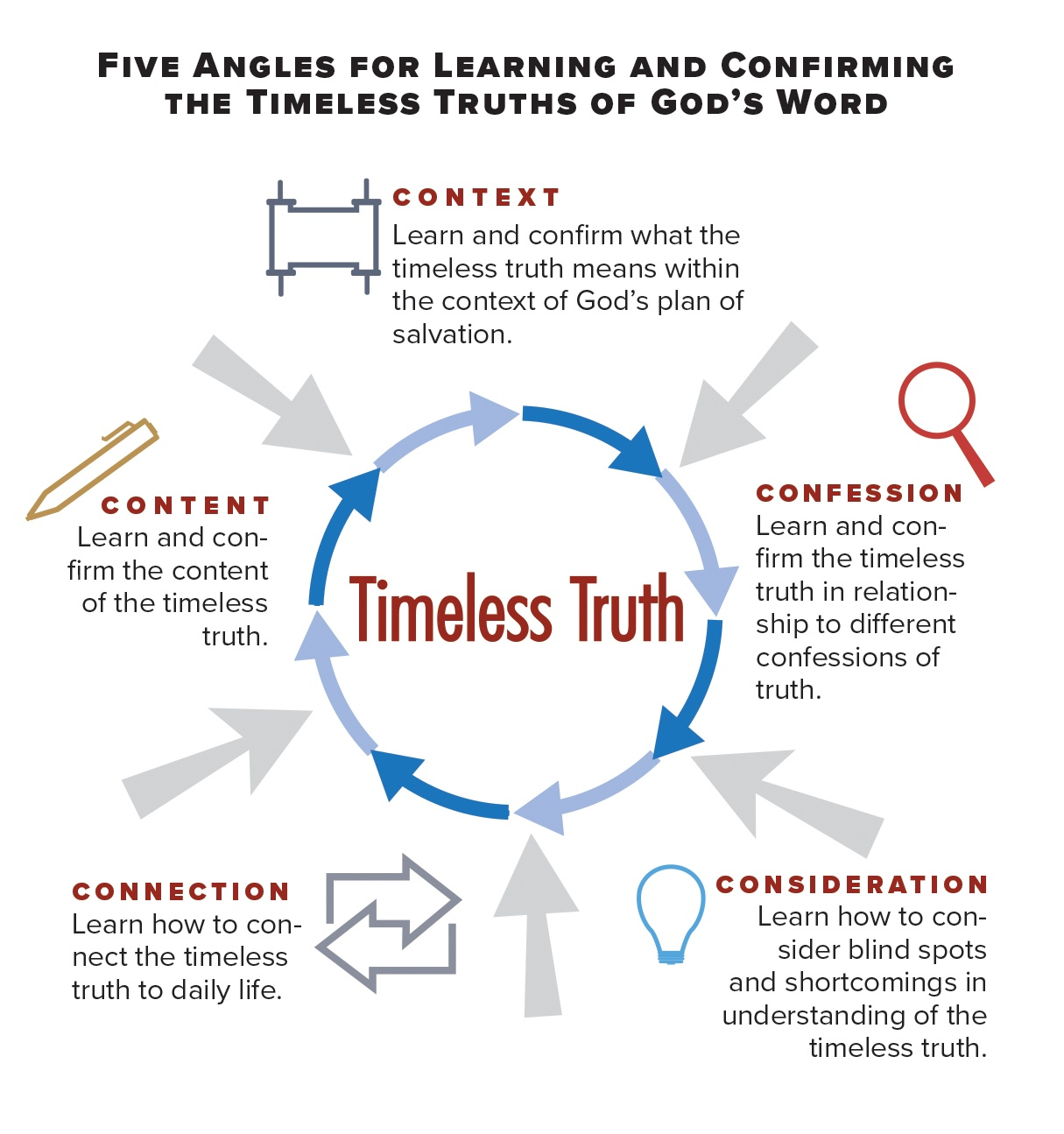 Timeless Truth Five Angles Diagram